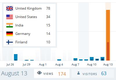 R2R Website Stats 2015 08 13