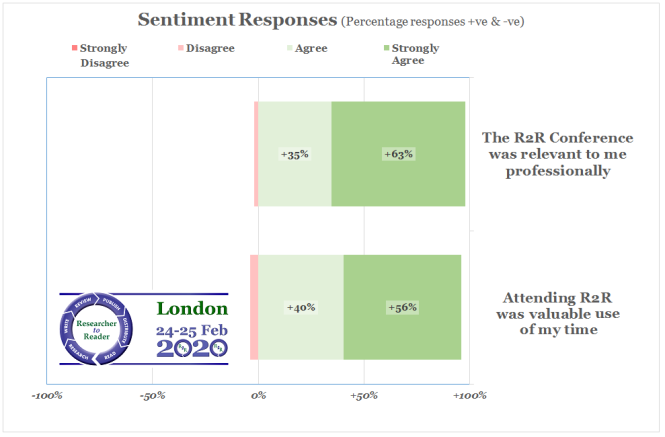 R2R 2020 Sentiment (2 key)