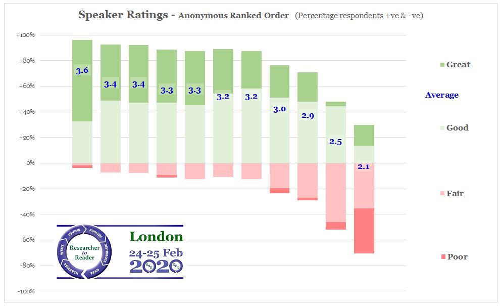 R2R 2020 Speaker Ratings (Anon Ranked)