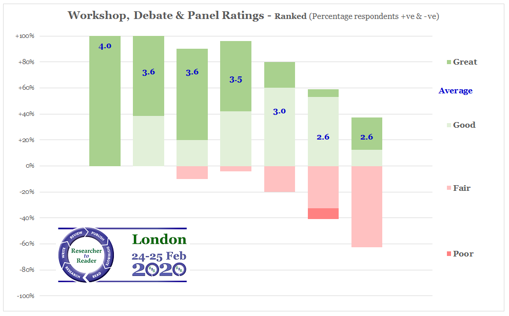 R2R 2020 Workshop Ratings (Anon Ranked)